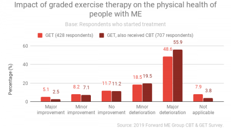 Impact-of-graded-exercise-therapy-on-the-physical-health-of-people-with-ME