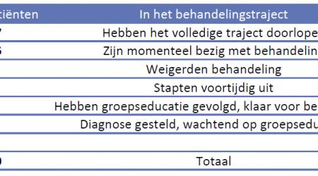 KritiekRapport2019-AantalPatienten